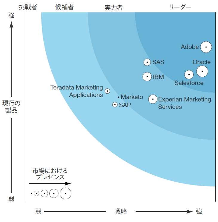 Forrester Wave: Enterprise Marketing Software Suites, Q2 2016